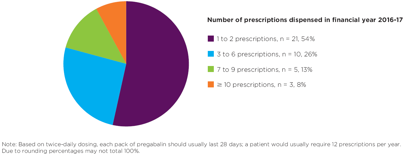 Your patients adherence to pregabalin treatment