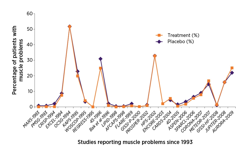 Uncovering the truth about statin intolerance - NPS MedicineWise