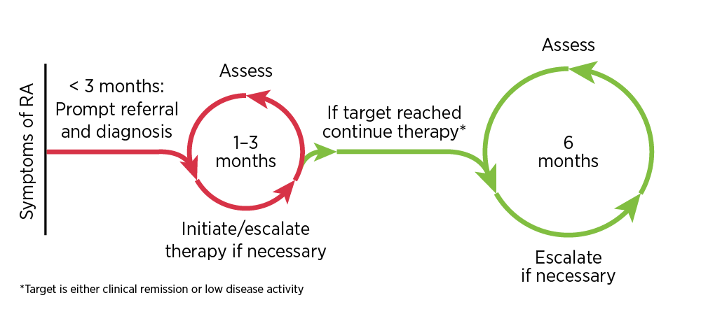 A patient with suspected RA should be referred promptly to