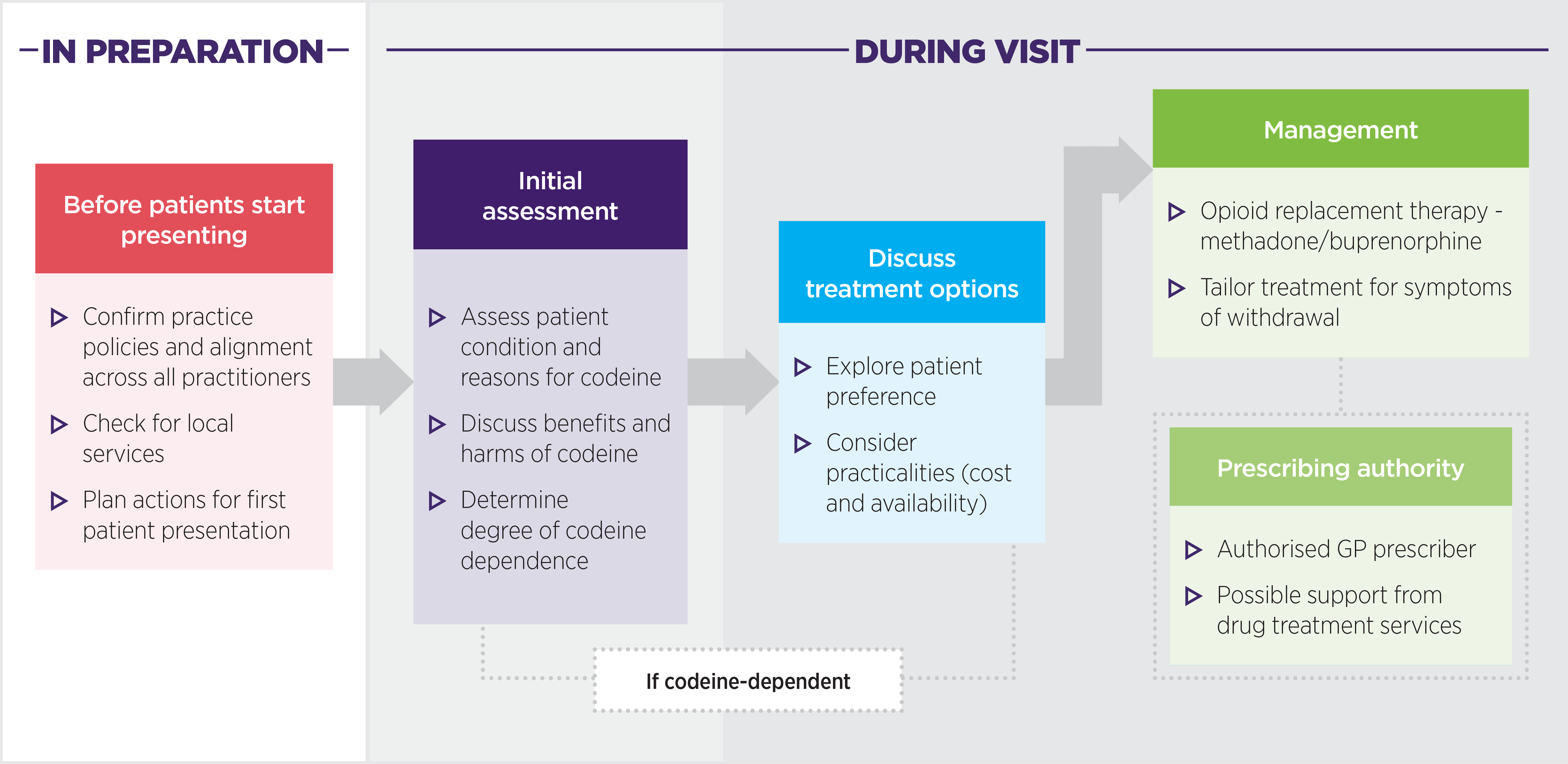 Codeine dependence treatment flowchart as described in text