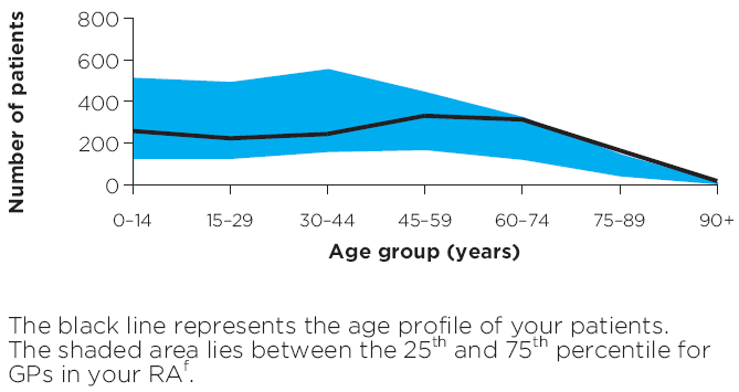 Age profile of patients