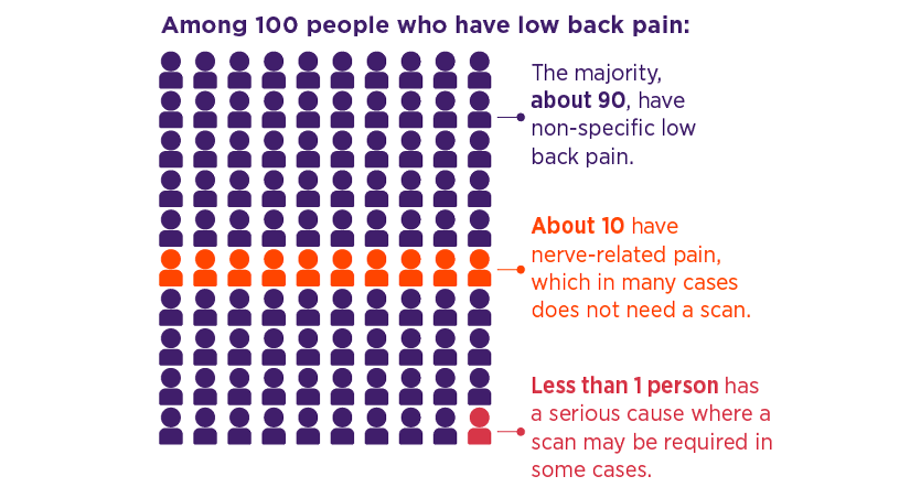 Infographic showing how many  causes can be found among 100 people with low back pain. 90% non-specific, 10% nerve-related, >1% serious causes.