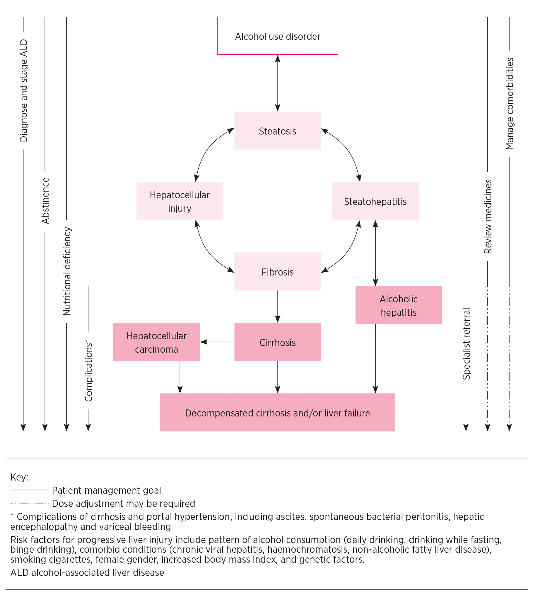 Managing medicines in alcohol-associated liver disease: a practical review