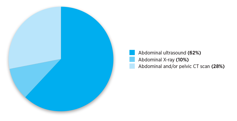 Very remote referrals for abdominal and/or pelvic imaging in calendar year 2019