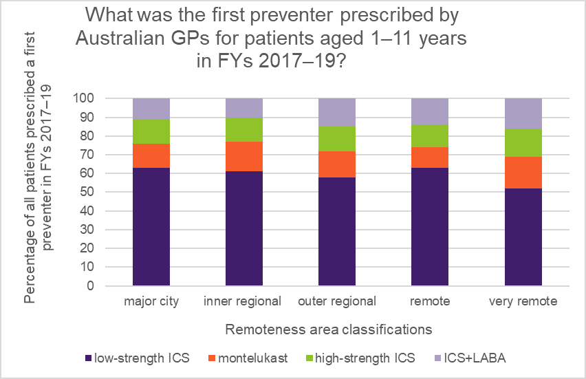 First preventers prescribed by GPs for patients 1-11, FYs 2017-19