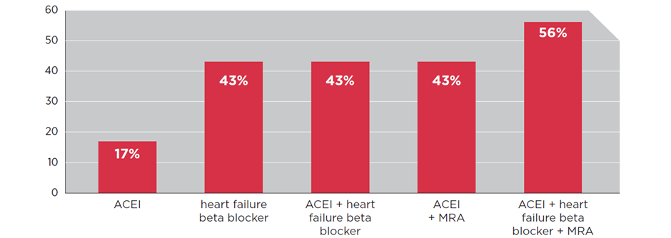 Figure 1: Percentage reduction in all-cause mortality over 1–3 years for people with HFrEF on selected, initial heart failure medicines versus placebo6