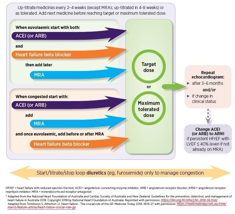Figure 2: Initial pharmacological management for people with HFrEF (flowchart/algorithm)