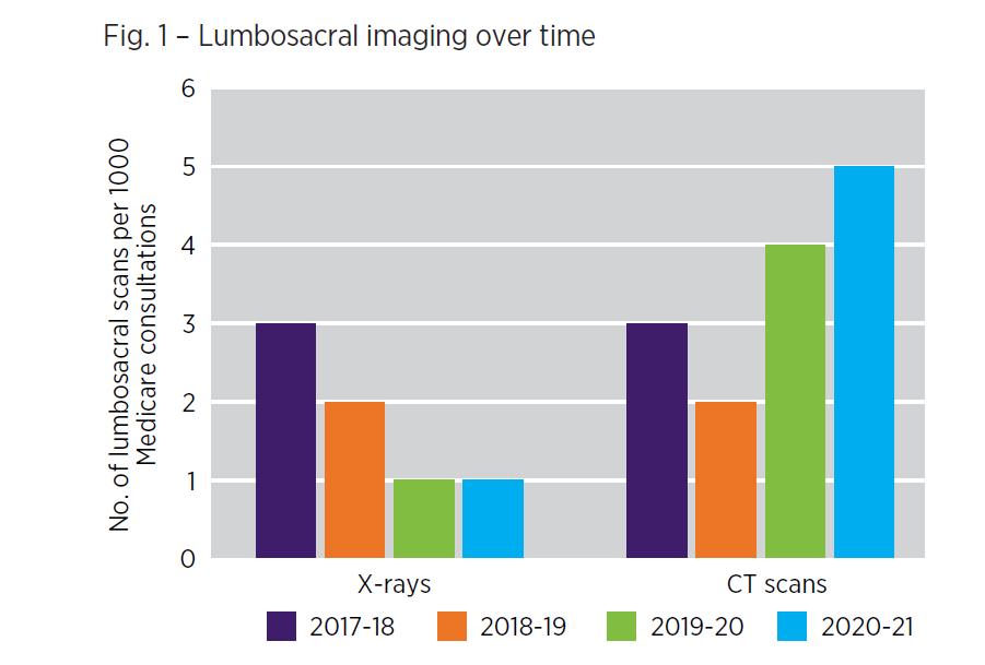Lumbosacral imaging over time