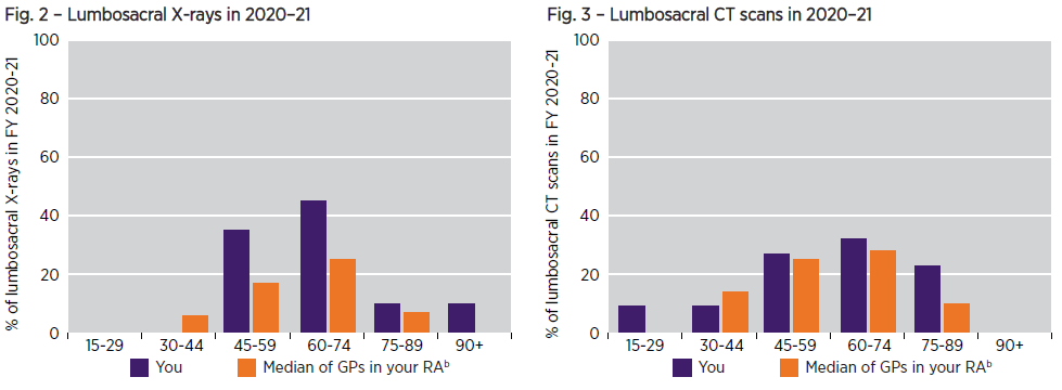 Graphs for Lumbosacral X-rays and CT scans showing Which age groups did you request a lumbosacral image for in 2020-21