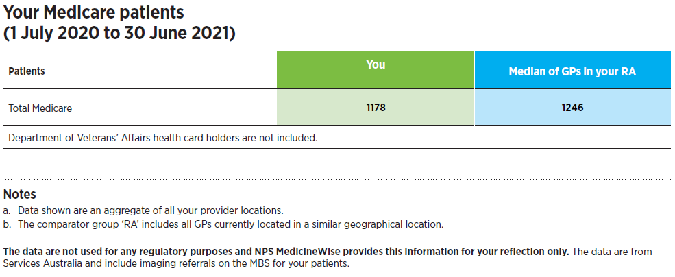 Figure: Your Medicare patients (1 July 2020 to 30 June 2021)