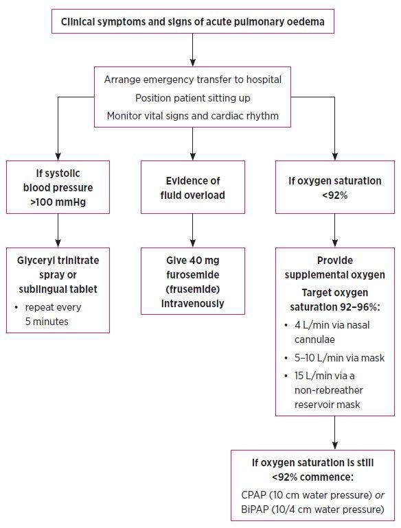 Managing acute pulmonary oedema - NPS MedicineWise