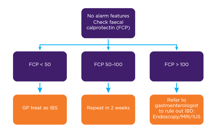 Figure 1: IBD vs IBS: Role of faecal calprotectin. Graphic version of information in preceding paragraphs