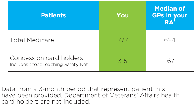 Chart of your Medicare patients and concession card holders