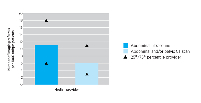 Rate of national abdominal and/or pelvic imaging referrals in calendar year 2019